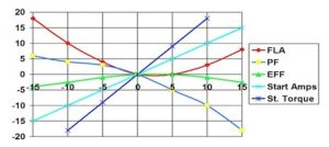 Graph of Effect of Voltage Variation From Nameplate