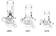 End Suction Pumps Image