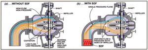 Figure 1 - top view of double-suction pump showing plain elbow (a) creates cavitation while a Suction Diffuser Flex (b) promotes an even fluid distribution.