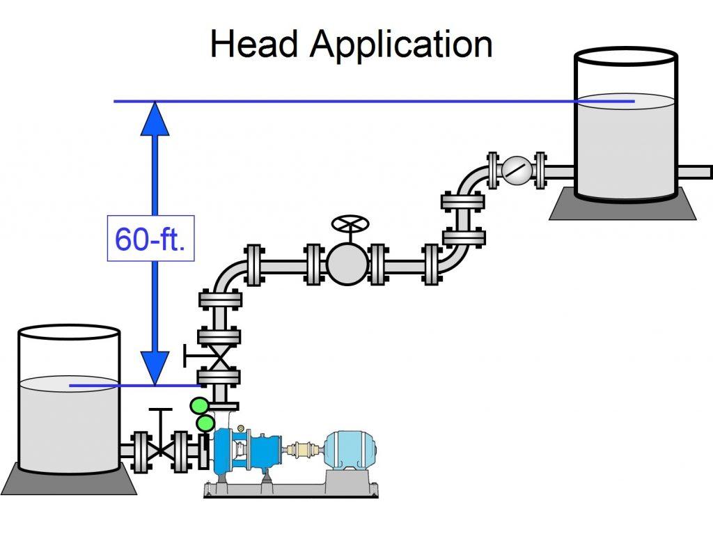 Diagram shows a pump developing head