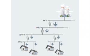 Danfoss Figure 1_ General layout of electricity networks