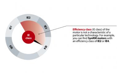 Danfoss-Figure-1_-Efficiency-class-IE-class