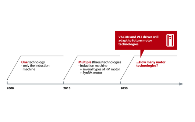 Figure 3: Motor-independent drive developers adapt to future motor technologies